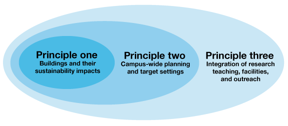 iscn principles